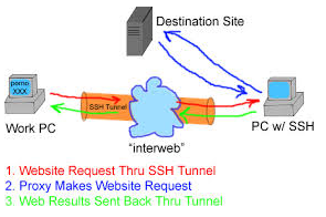 Secure your work PC internet traffic using SSH Dynamic