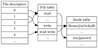 what-is-inode-very-simplified-explanation-diagram-data
